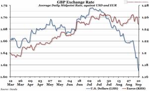 GBP_vs_USD_and_EUR_-_Scottish_Vote_2014