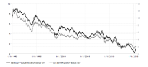 germany-UK-government-bond-yield 1990 - 2015