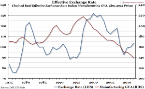 UK_Effective_Exchange_Rate_and_Manufacturing