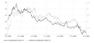 united-kingdom-and german government-bond-yield 1990 - 1992