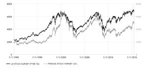 united-kingdom-france stock-market