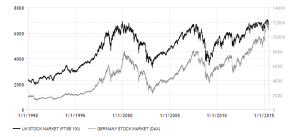united-kingdom-German stock-market 1990-2015