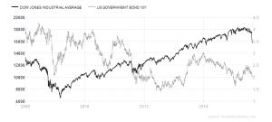 Dow - T-Bond 2008-2015
