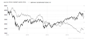 Eurostoxx - Bunds - 2008-2015