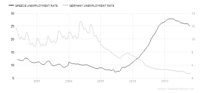 greece-german unemployment-rate