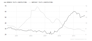 greece-german youth-unemployment-rate