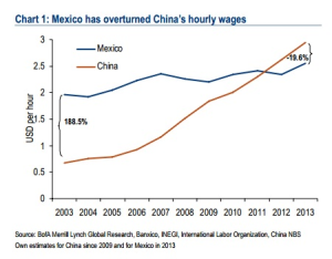 Mexico_vs_China_-_wages_Merrill_Lynch