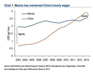 Mexico_vs_China_-_wages_Merrill_Lynch