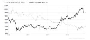 Nikkei - JGB 2008-2015