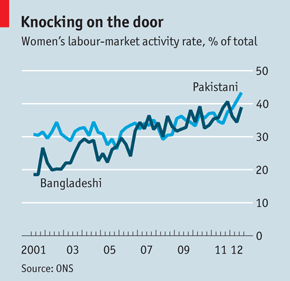 Asian Women labour market activity rate UK