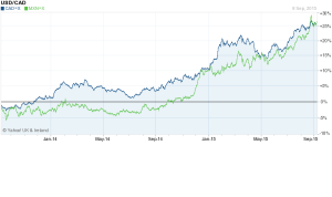 CAD and MXN vs USD 2yr