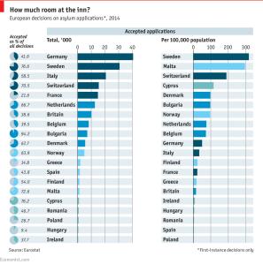 EU-Asylum acceptance rates