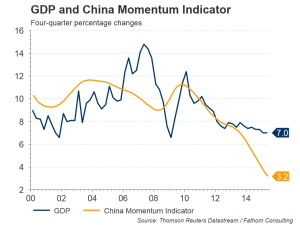 Fathom_Consulting_China_Momentum_Indicator