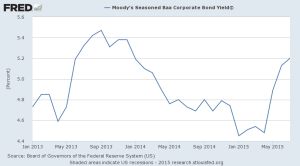 FRED Baa Corporate bond yield 2013-2015