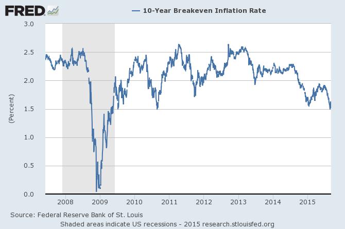 federal reserve inflation stock market