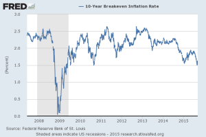 FRED Breakeven Inflation rate 2007-2015
