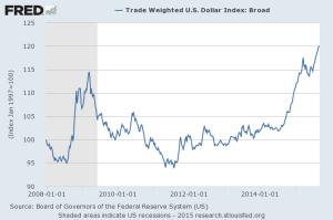 FRED USD TWI 2008-2015