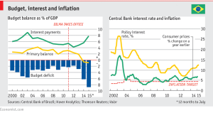Brazil Budget Balance Inflation and Policy Rate - Economist
