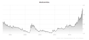 brazil-currency 10yr - Trading Economics