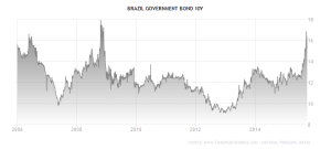 brazil-government-bond-yield 10yr - Trading Economics