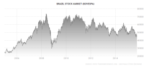brazil-stock-market 10 yr - Trading Economics