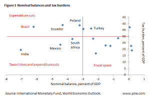 EM debt and tax balance - IMF