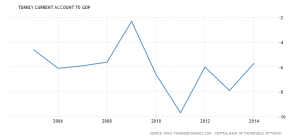 turkey-current-account-to-gdp