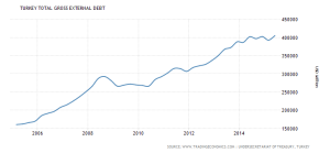 turkey-external-debt