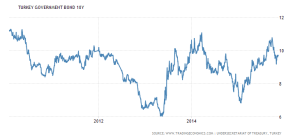turkey-government-bond-yield 5yr