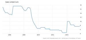 turkey-interest-rate