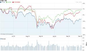 FTSE vs STOX vs SPX 6month