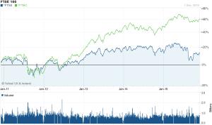 FTSE100 vs 250 - 5 yr
