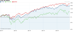 FTSE250 vs EurStox and S&P - 5yr