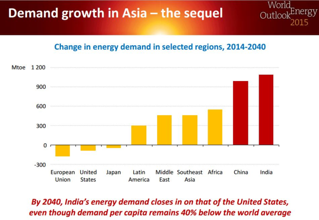 Demand_Growth_in_Asia