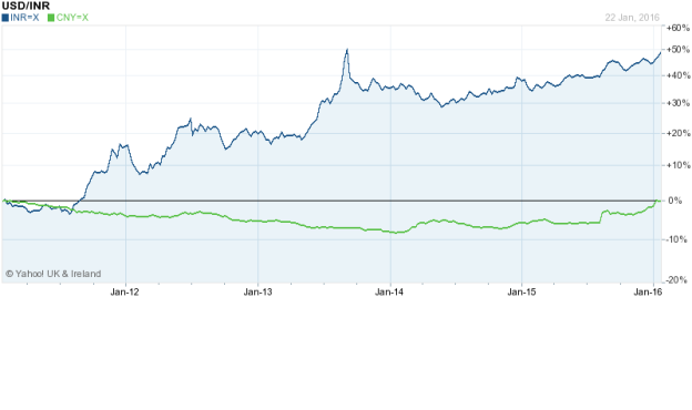 INR vs RMB - Yahoo