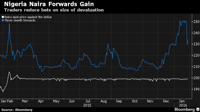 Naira spot vs forwards