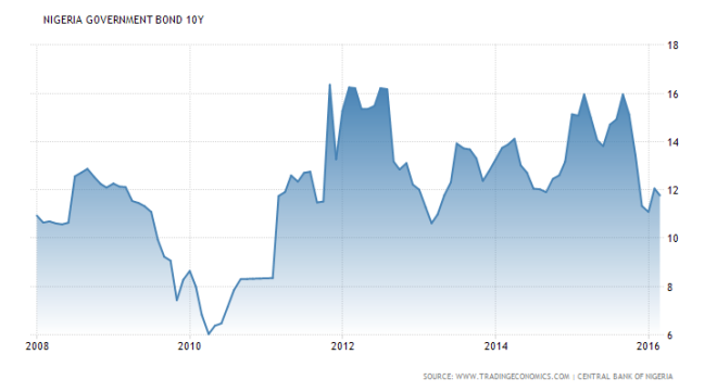 nigeria-government-bond-yield