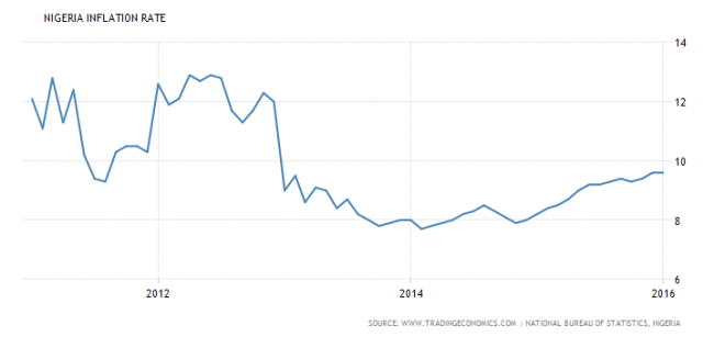 nigeria-inflation-cpi