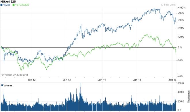 Nikkei 225 vs Eurostoxx 50 - 5yr