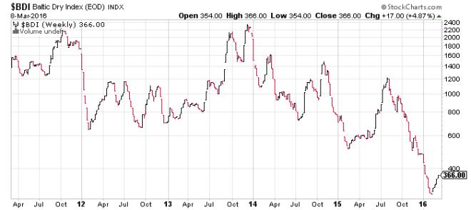 BDI 5yr - Stockcharts