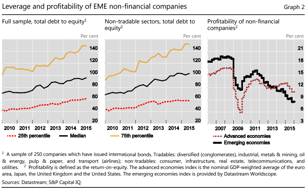 BIS-EM-corp-leverage-and-ROE
