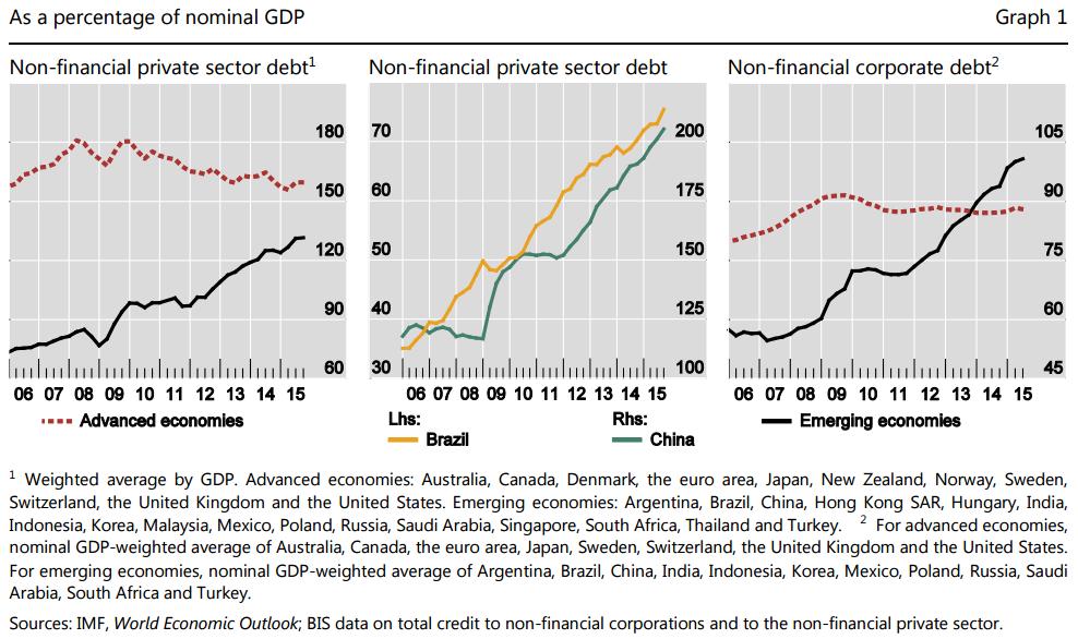 BIS-EM-vs-DM-private-debt-to-GDP