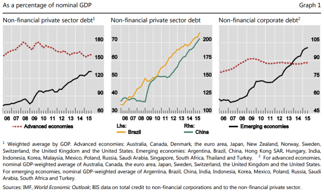 BIS-EM-vs-DM-private-debt-to-GDP