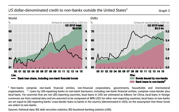 BIS - US Debt outside US