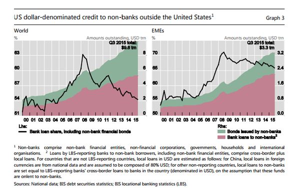 BIS - US Debt outside US