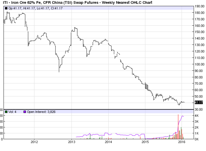 China 62 percent Iron Ore Swap 5yr - Barchart