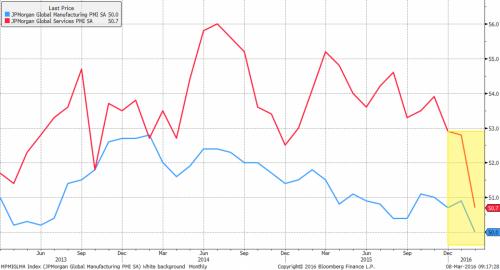 JP Morgan - services-vs-manufacturing-pmi