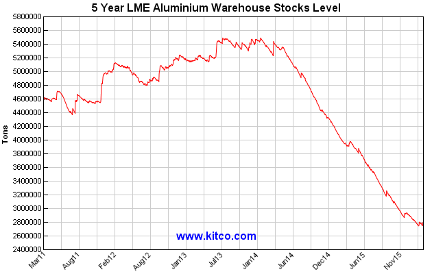 LME_Aluminium_stocks-5yr_-_Kitco