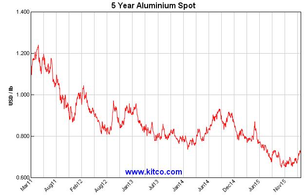 LME_Aluminum_5yr_-_Kitco (1)