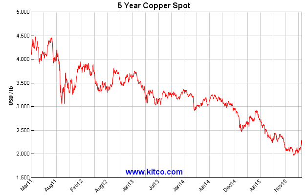 LME_Copper_5yr_-_Kitco